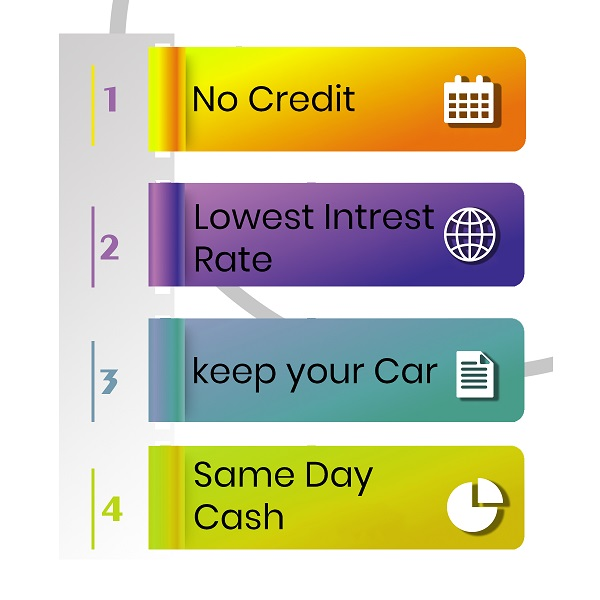 benefits of car collateral loans